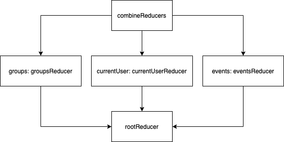 EventFull combineReducers diagram