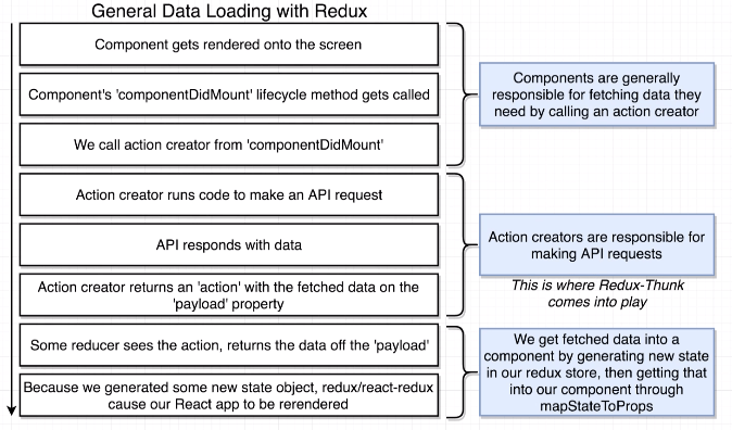 Redux Thunk Data flow diagram